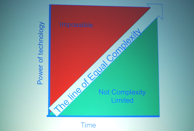line-of-equal-complexity
