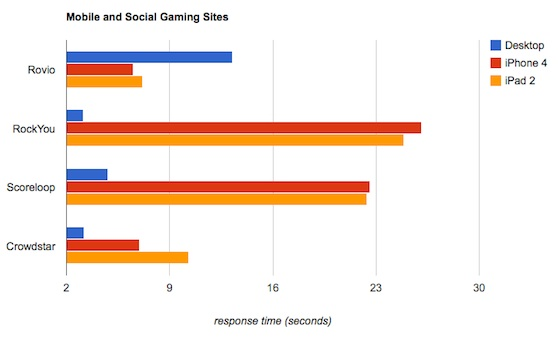 Mobile social gaming site performance measured by Keynote Systems