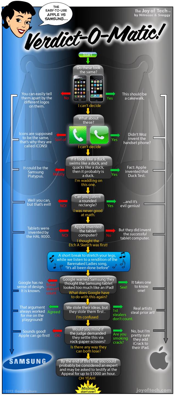 Joy of Tech's Apple v. Samsung patent trial Verdict-o-Matic