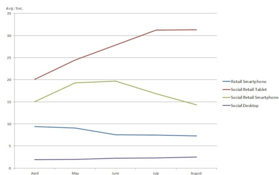 Keynote Retail Site Load Time Averages - line chart for August 2012