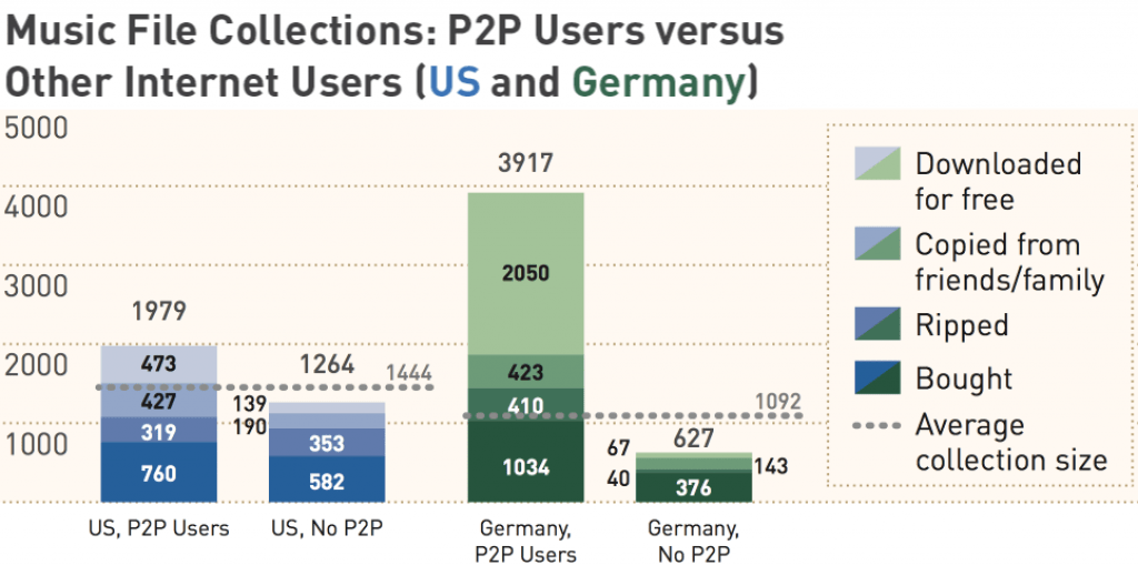 Music purchases and sources, comparing P2P user vs non P2P users