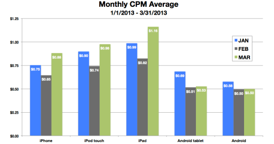 Mobile ad CPMs for the first quarter of 2013