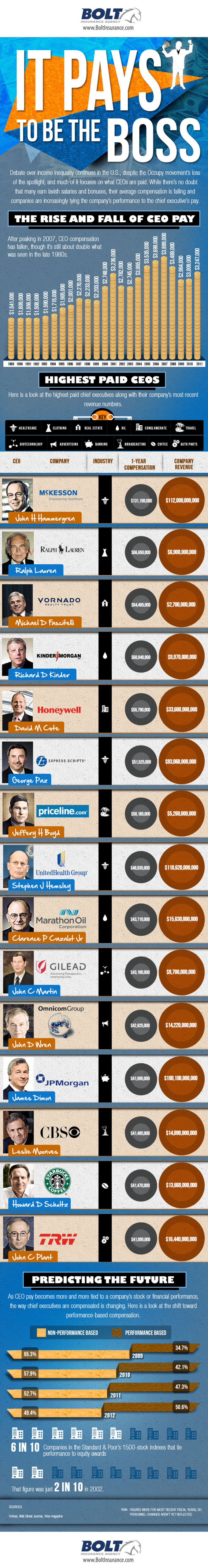 ceo-pay-infographic