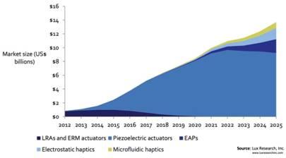 haptics market size