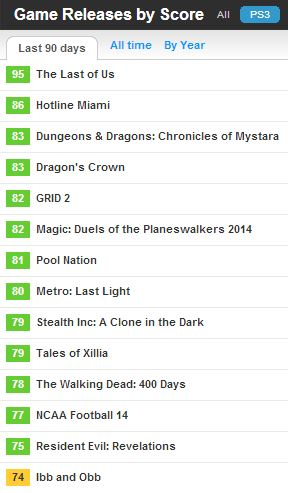 The top PlayStation 3 games on Metacritic for the last 90 days.
