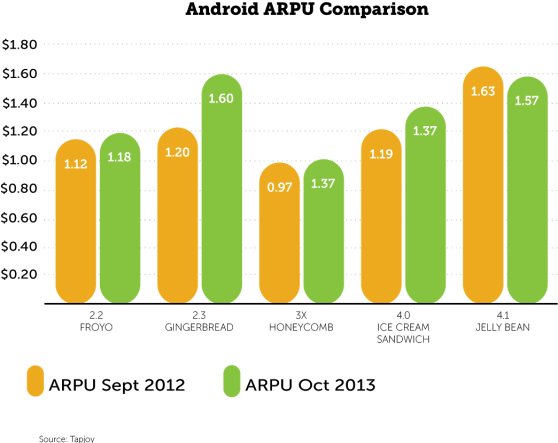 ARPU is up for all Android versions except Jelly Bean.