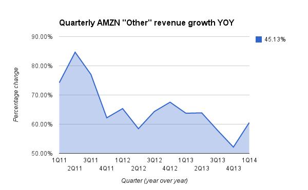AWS REVENUE GROWTH 1Q14 3333