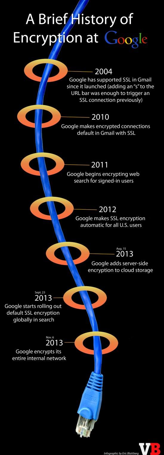 Google-encryption-timeline