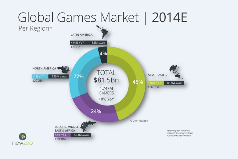 Asia will account for 82 percent of the $6B global game ...