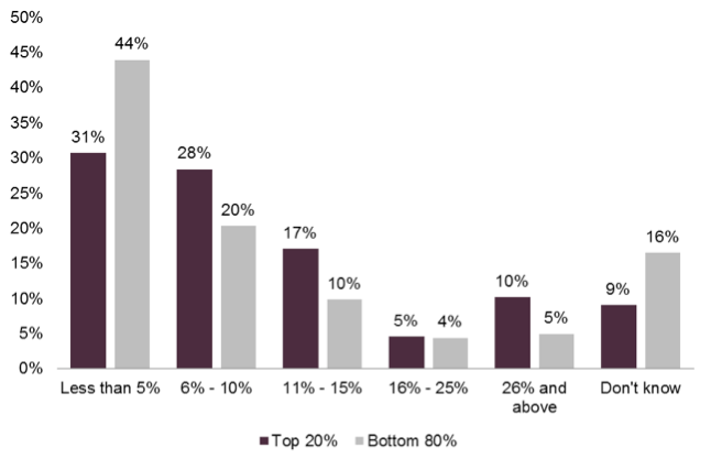 Percentage of total marketing budget allocated to optimization activities