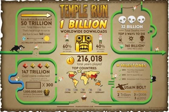 Temple Run stats