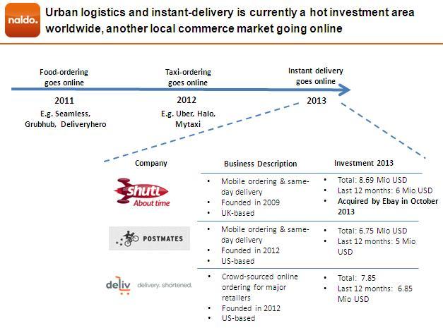 Naldo is betting on a growing logistics trend worldwide
