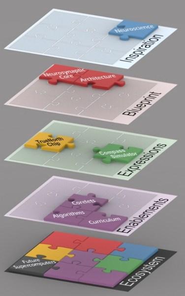 IBM Synapse architecture