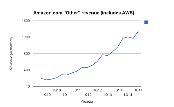 Amazons Cloud Revenue Growth Rate Continues To Slow Down