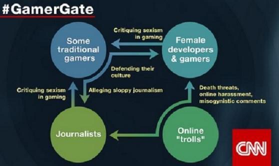 #GamerGate as seen by CNN.