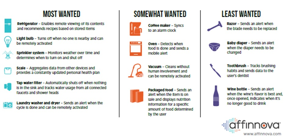 What we want from the Internet of things