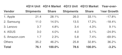 IDC tablet market share