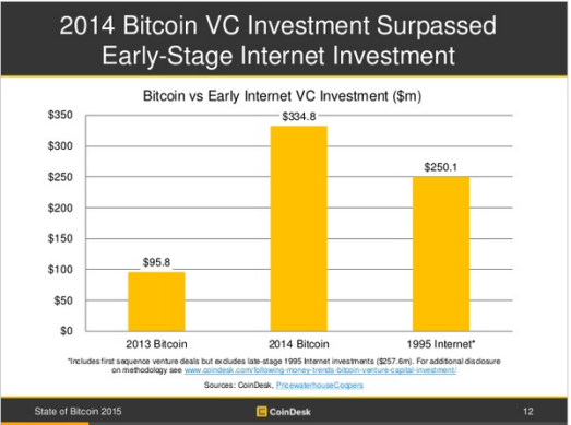 State of Bitcoin Report