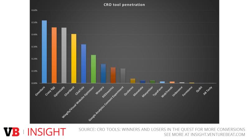 Penetration of top conversion optimization solutions