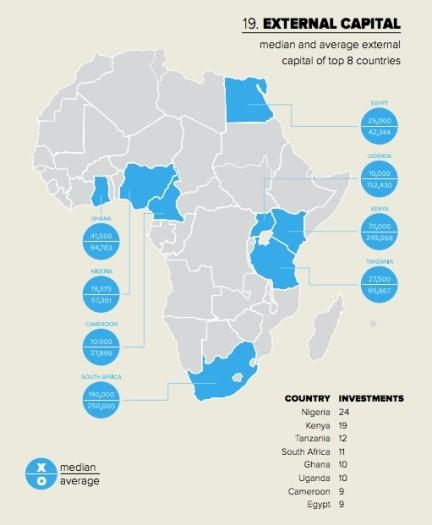 Venture Finance in Africa Report