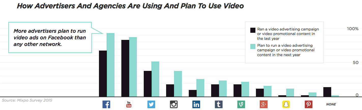 More advertisers plan on running campaigns with Facebook video this year than with YouTube.