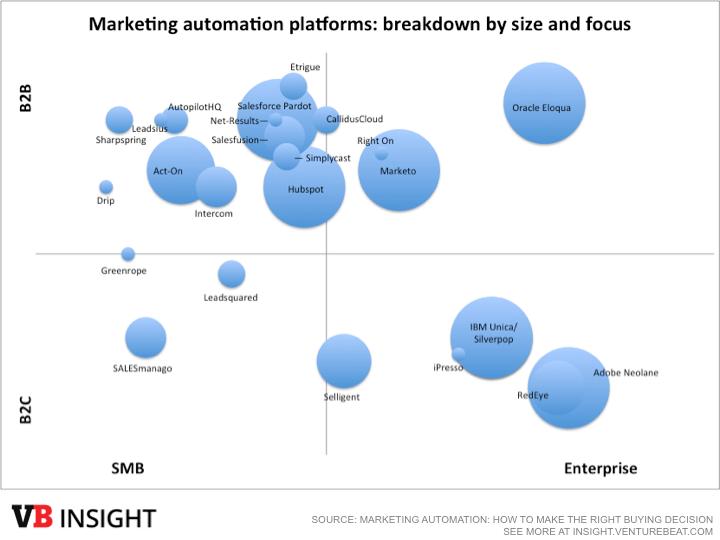 Marketing automation 2015 - vendor quadrant