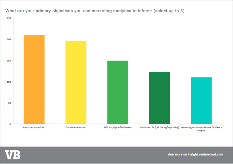 Analyze this: mobile, adtech, and big data analytics vendors fail to engage marketers