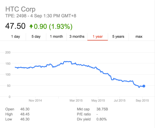 HTC's stock performance over the past year. Source: Google Finance