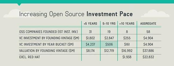 Investment pace