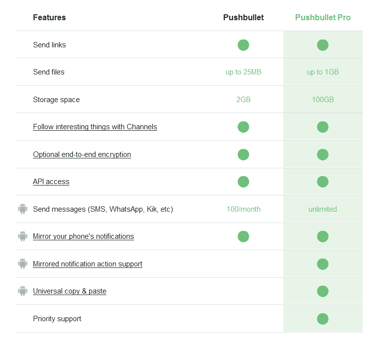 Pushbullet: Plans Compared