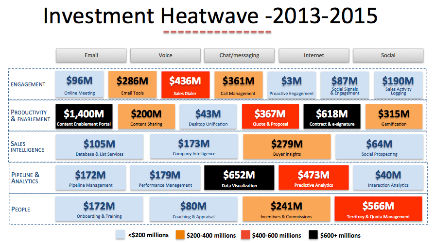 sales technology investment heatwave