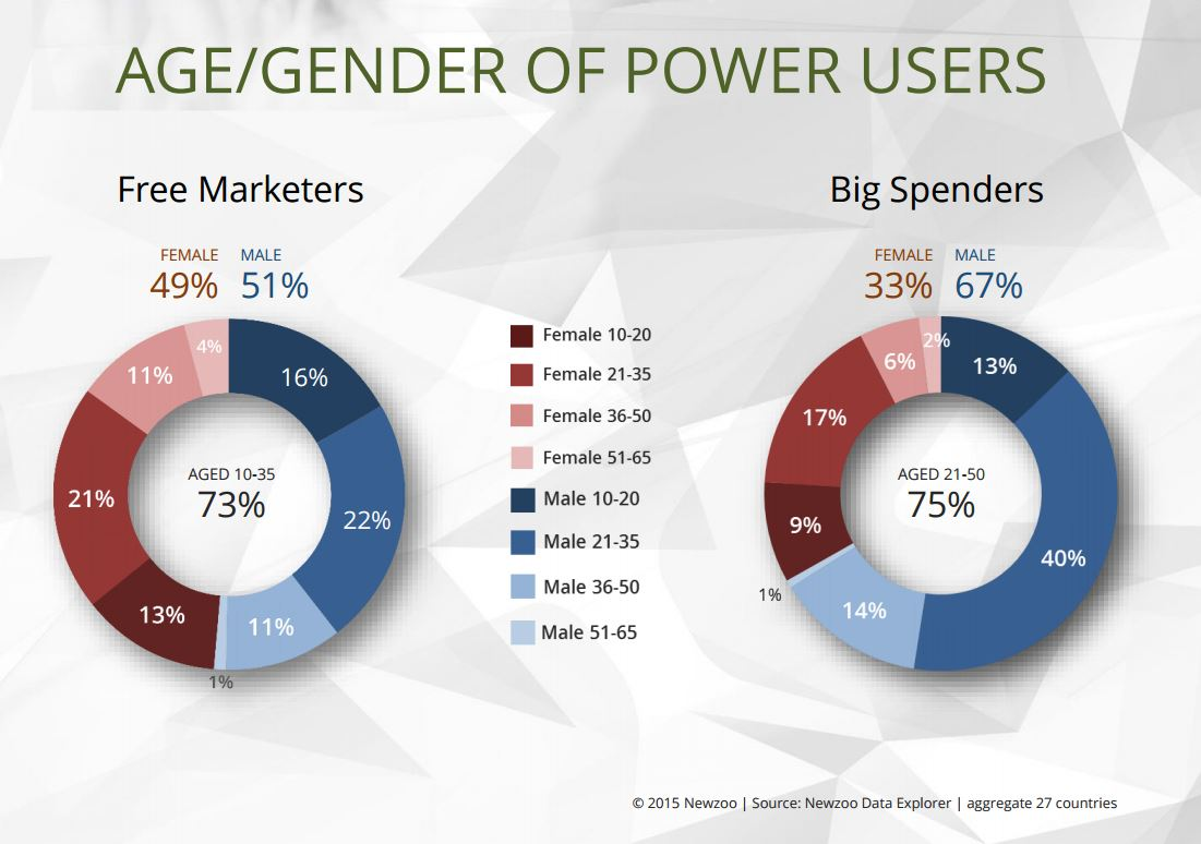 Newzoo breaks down mobile gaming's power users.