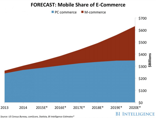 Business Insider mobile commerce