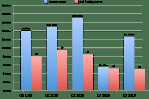 Quarterly Unicorn Investment 2015-2016