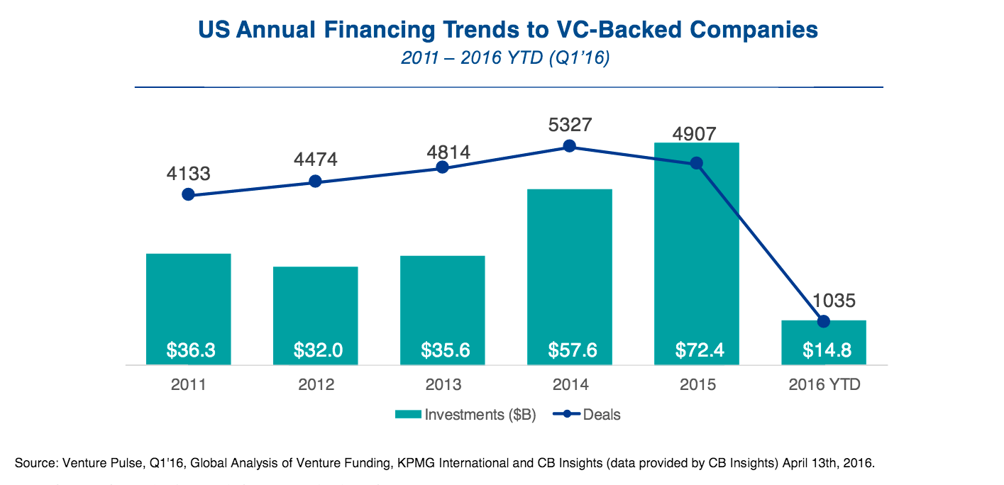 VC investments 2011-2016