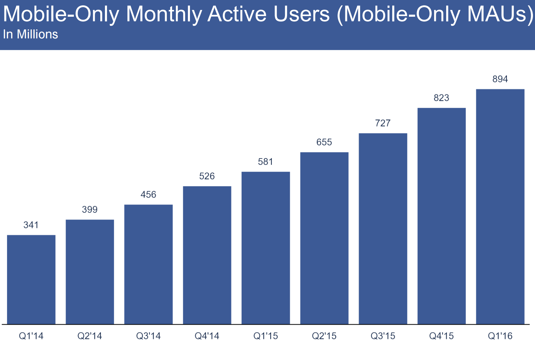 fb_mobile_only_q1_2016