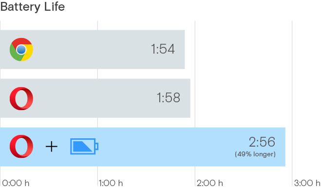 Opera browser: Battery compared