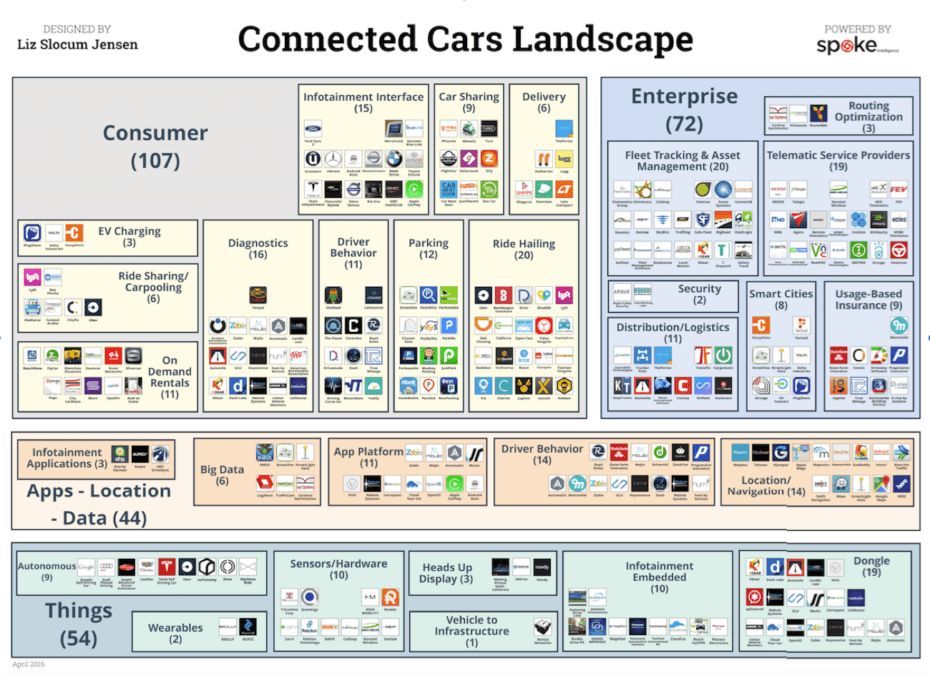 This illustration shows VB Profiles Connected Cars Landscape. (Disclosure: VB Profiles is a cooperative effort between VentureBeat and Spoke Intelligence.)