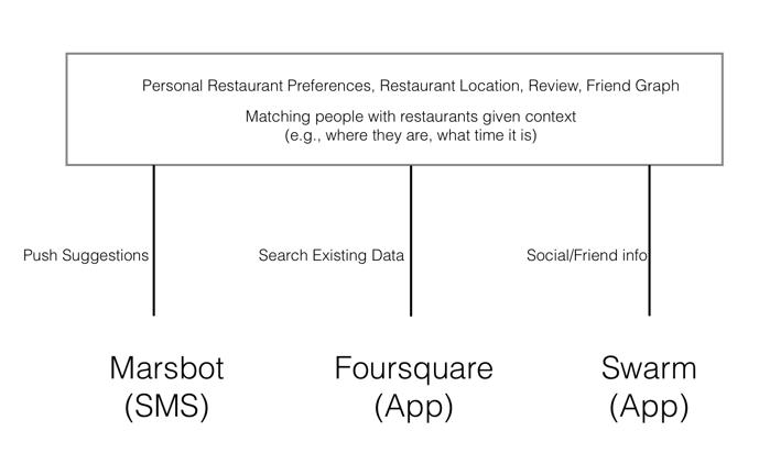 marsbot-foursquare-swarm