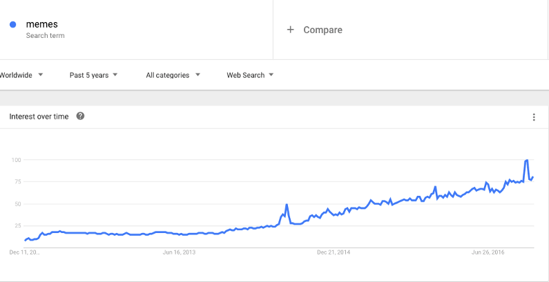 """Interest over time for the search term """"meme"""" over past five years"""