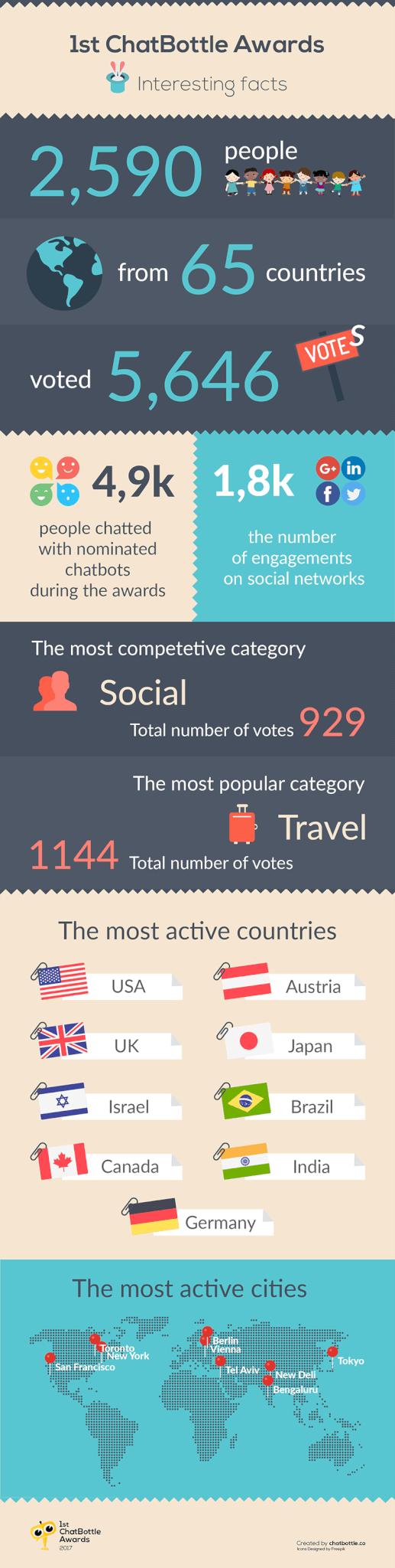 1st-chatbottle-awards-results-best-bots-interesting-facts
