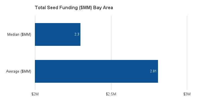 bay-area-seed-funding