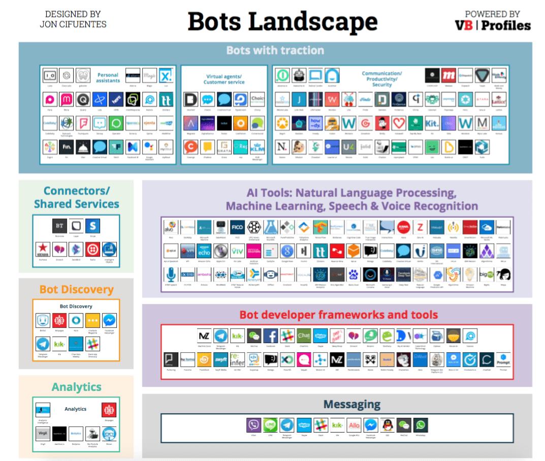 Bots Landscape 1