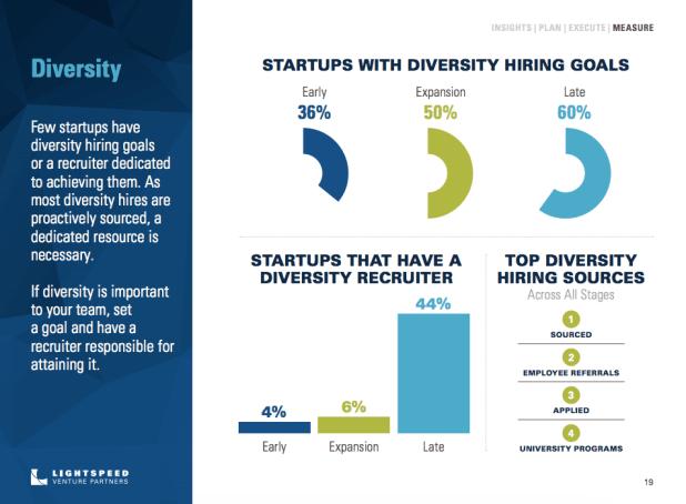 Lightspeed Venture Partners report on recruiting trends: Startups with diversity hiring goals.