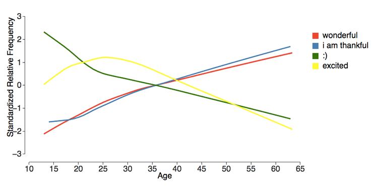 https://i1.wp.com/venturebeat.com/wp-content/uploads/2017/03/age_language_graph.png?w=770&quality=100&strip=all&ssl=1