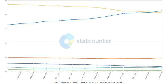 StatCounter: Windows 10 overtakes Windows 7 in utilization share