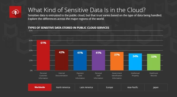 McAfee: 26% of corporations have suffered cloud information theft