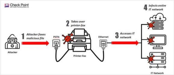 check-point Check Point shows hackers can infiltrate networks via fax machines