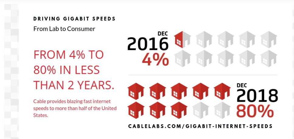 Cable Labs trata de defenderse de 5G.