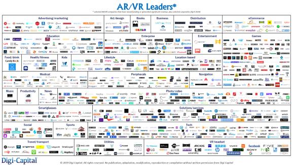 Digi-Capital AR-VR Leaders Q2 2019
